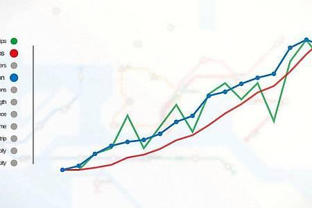 Alle lieben Statistik!Hier kann man sehen, wie das eigene U-Bahnsystem sich so schlägt. Foto: Dinosaur Polo Club/dpa-tmn